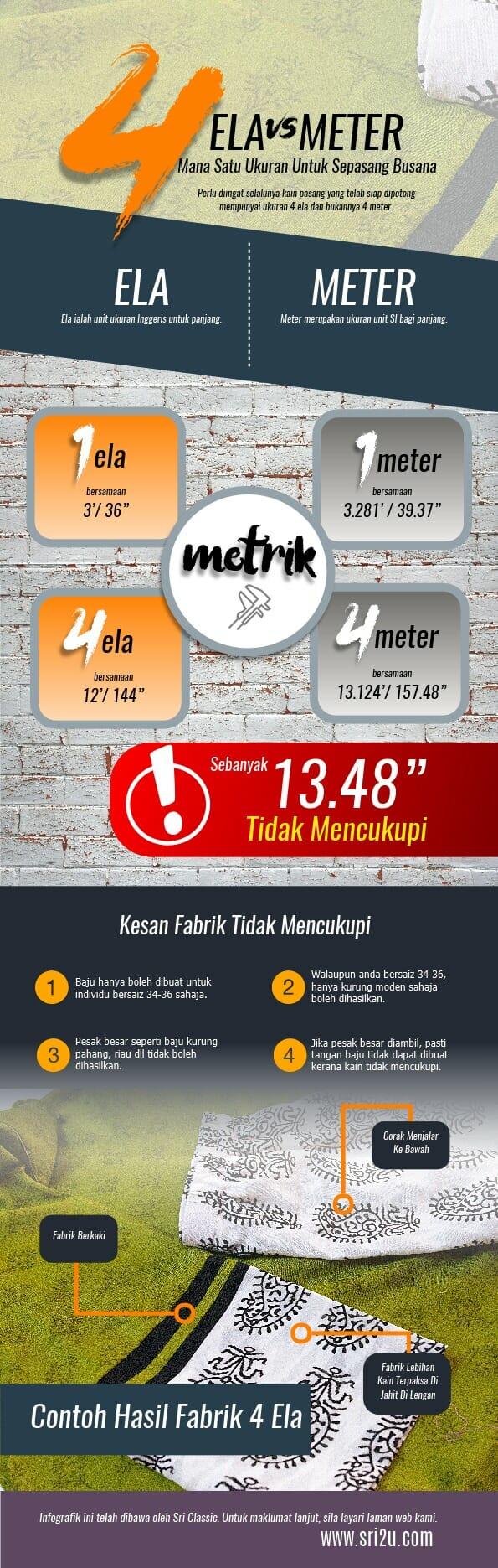 Infografik 4 Ela atau 4 Meter Fabrik